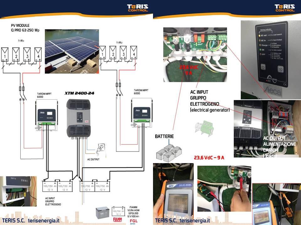 soluzioni off grid - fiumicino