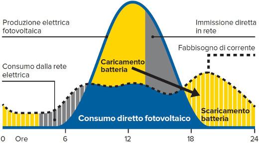 tagesablauf-stromspeicher-sonnenbatterie_helion-solar_it